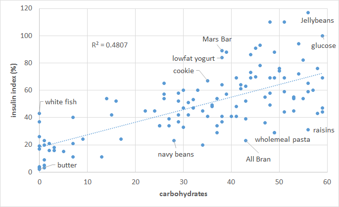 """understanding the fats and fiber Paper on understanding carbohydrates and fiber compare and contrast """"bad"""" fats vs """"good"""" fats paper_on_understanding_carbohydrates_and_fiberzip."""