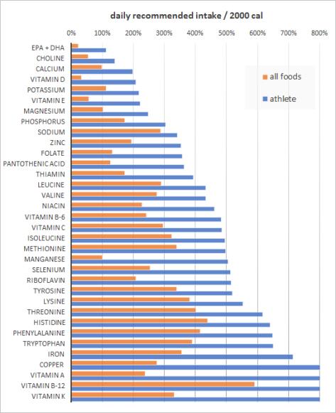 Vitamins Foods Chart