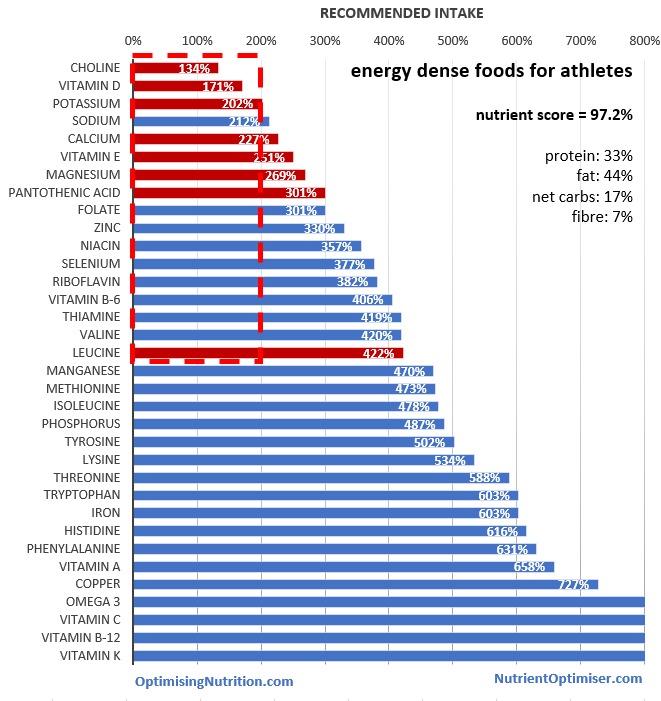 High And Low Nutrient Dense Foods Gov
